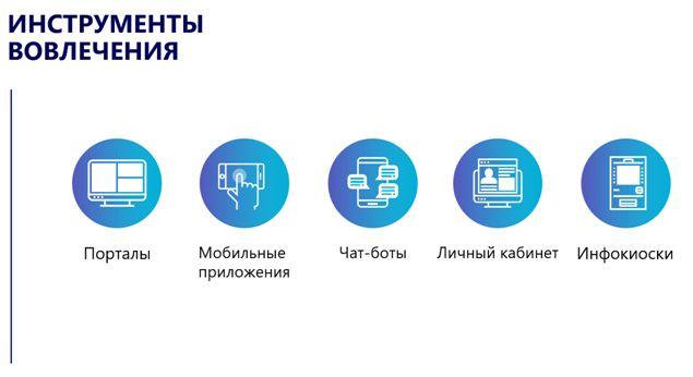 Инструменты вовлечения работников в цифровое взаимодействие