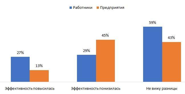 Оценка эффективности работы сотрудников в дистанционном формате
