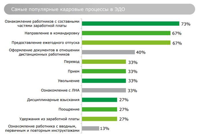 статистика популярных для перевода в цифровой вид кадровых процессов