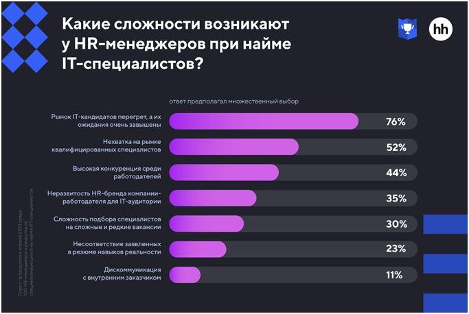 Статистика 2021 найм ИТ специалистов