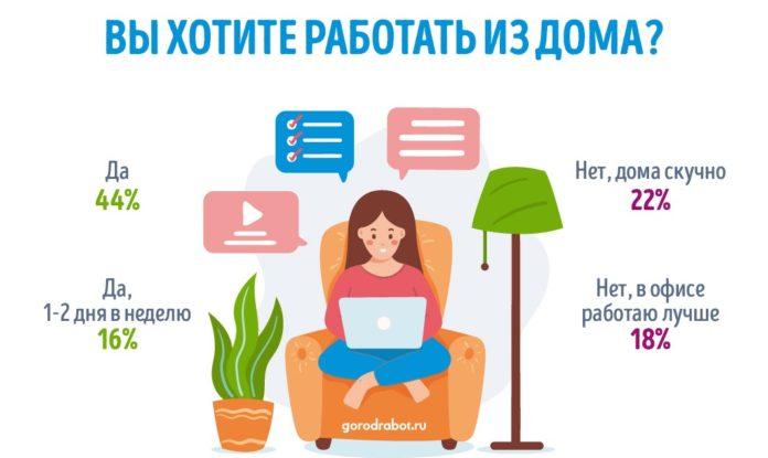60% россиян хотели бы работать из дома ‒ постоянно или несколько дней в неделю