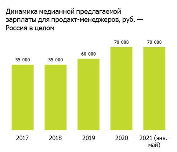 Средняя зарплата продакт-менеджеров по России