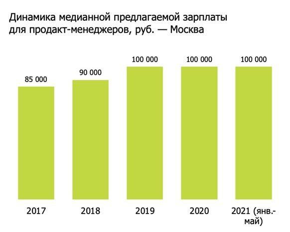 Средняя зарплата продакт-менеджеров в Москве
