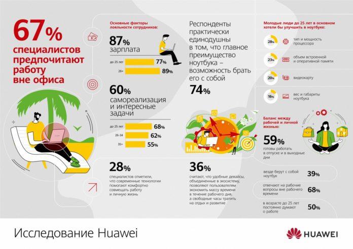 67% специалистов предпочитают работу вне офиса