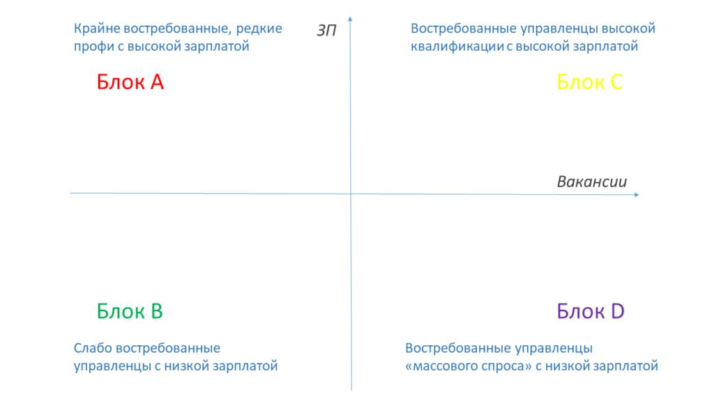 Классификация управленческих профессий