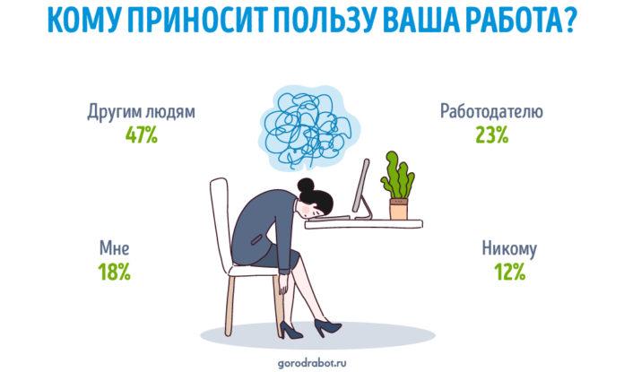 Россияне оценили, кому приносит пользу их работа