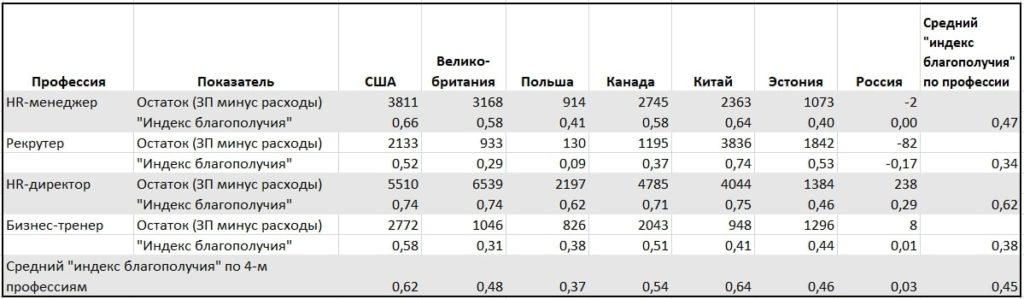 Баланс доходов и расходов HR-специалистов и «индекс благополучия»