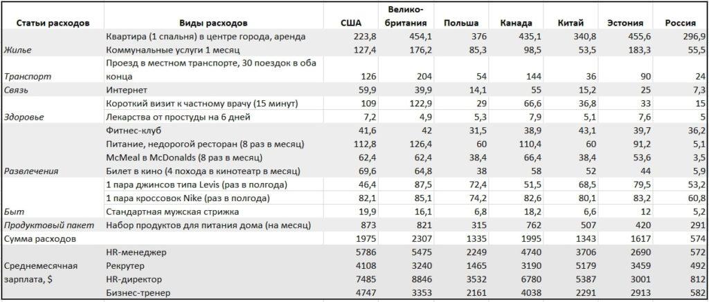 Зарплаты и расходы HR-специалистов